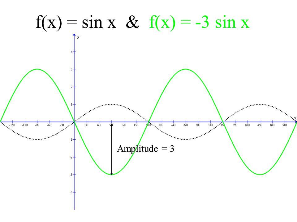 f(x) = sin x & f(x) = -3 sin x