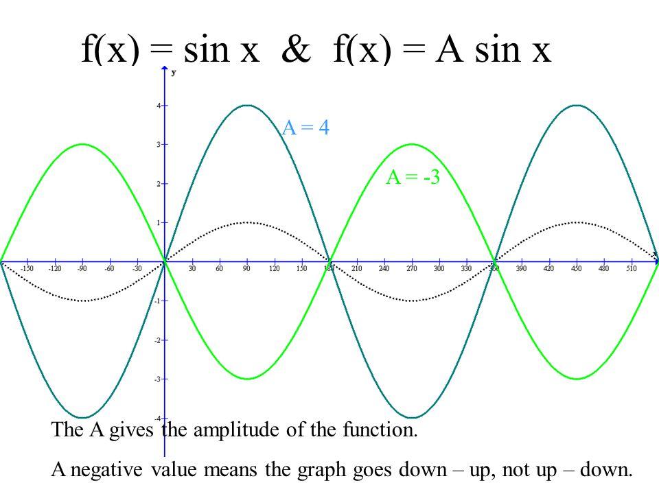 f(x) = sin x & f(x) = A sin x