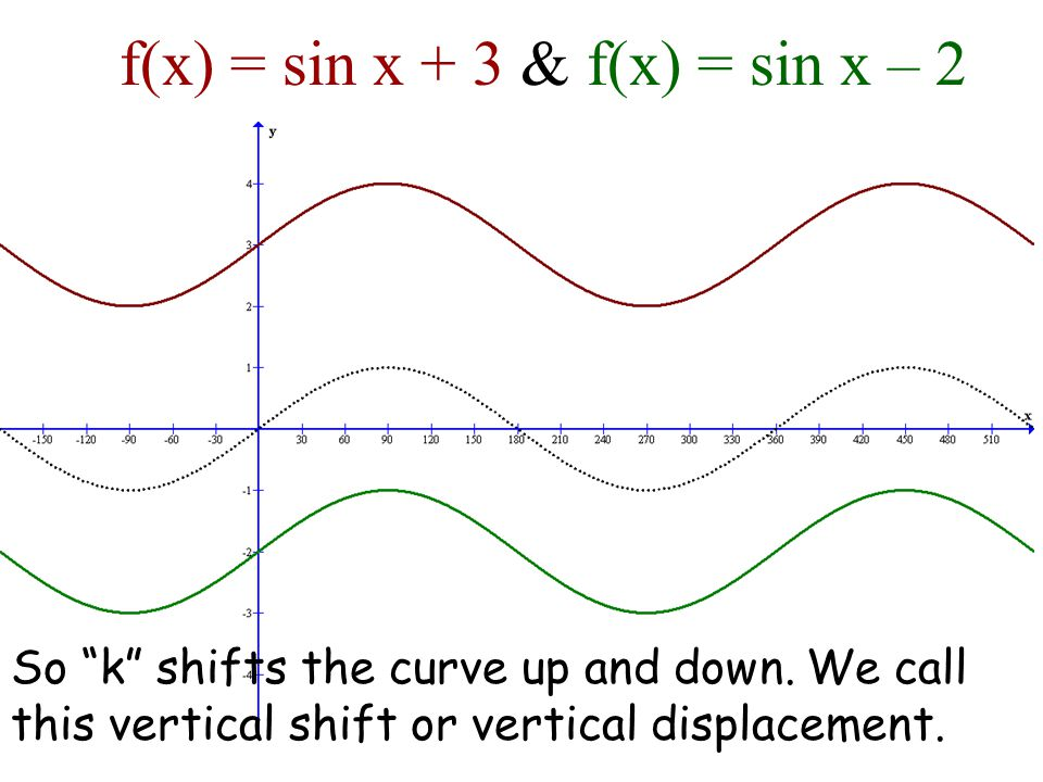 f(x) = sin x + 3 & f(x) = sin x – 2