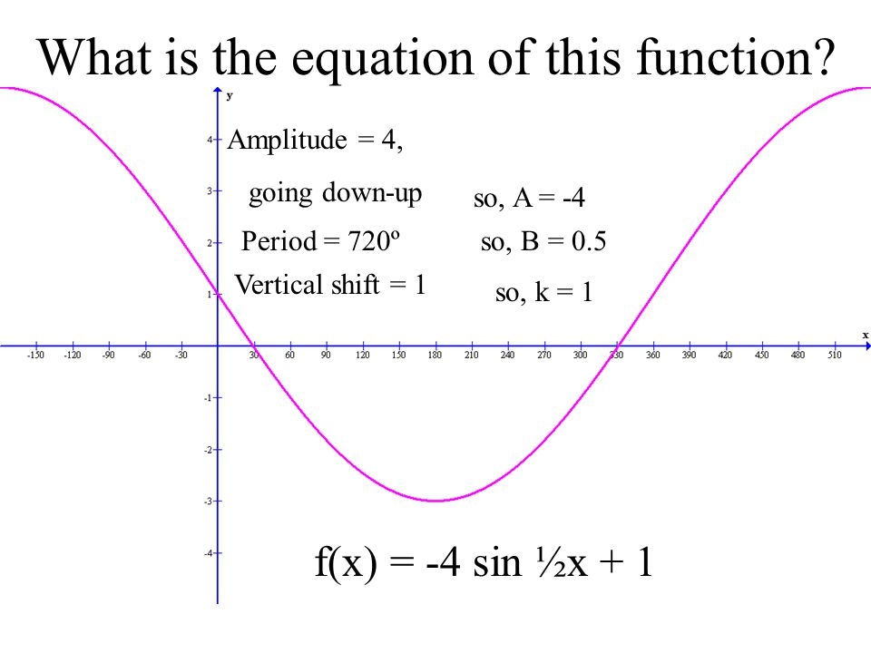 What is the equation of this function