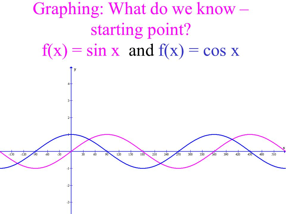 Graphing: What do we know – starting point