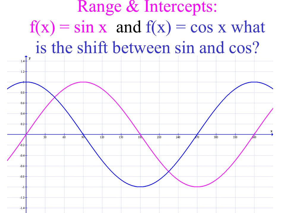 Range & Intercepts: f(x) = sin x and f(x) = cos x what is the shift between sin and cos