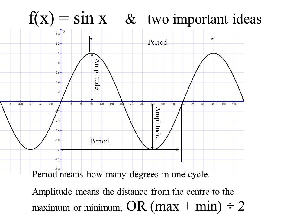 f(x) = sin x & two important ideas
