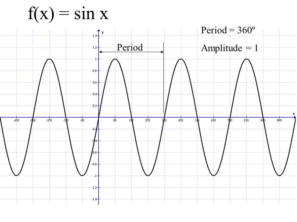 f(x) = sin x Period = 360º Amplitude = 1 Period