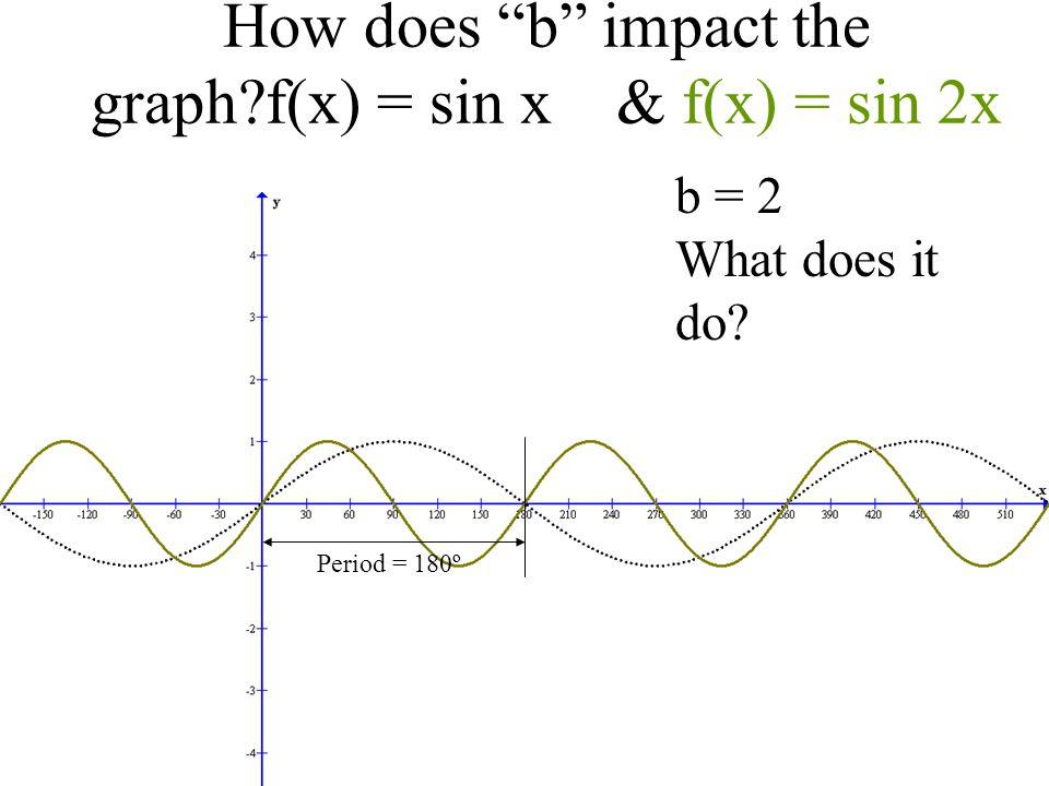 How does b impact the graph f(x) = sin x & f(x) = sin 2x