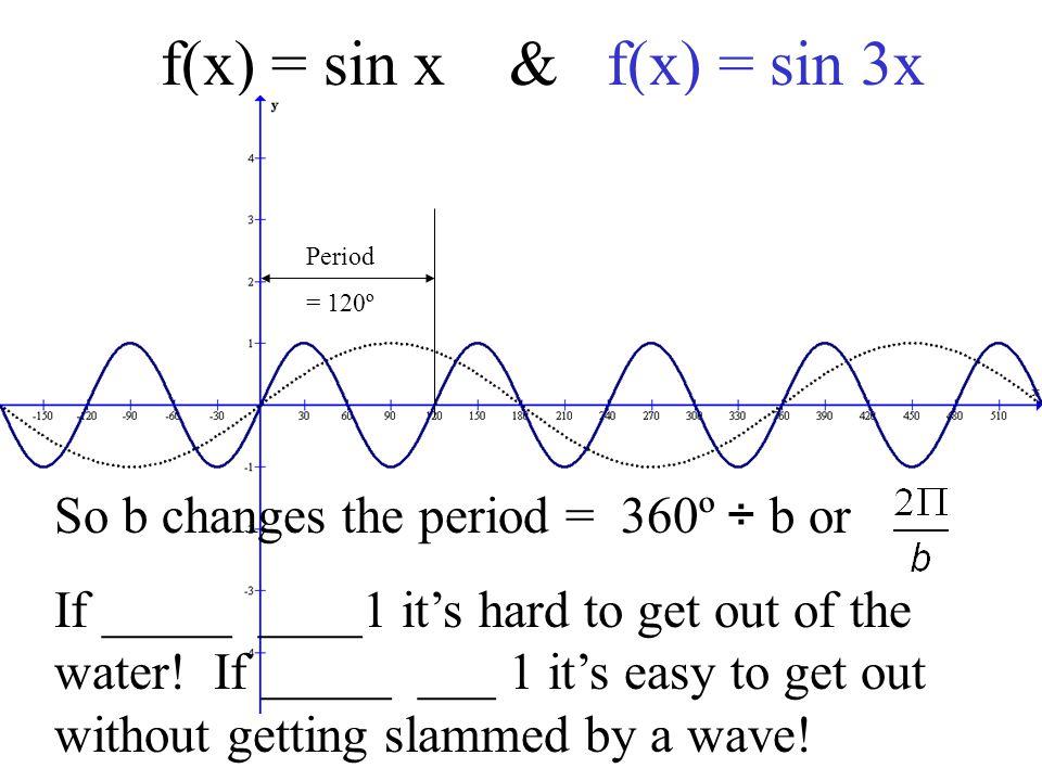 f(x) = sin x & f(x) = sin 3x So b changes the period = 360º ÷ b or