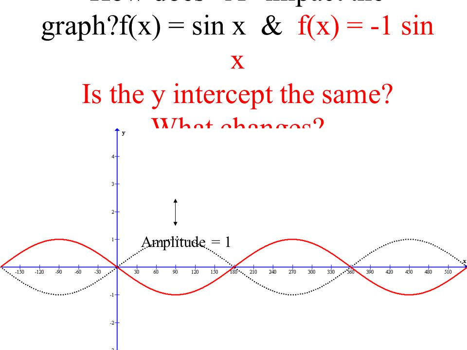 How does A impact the graph