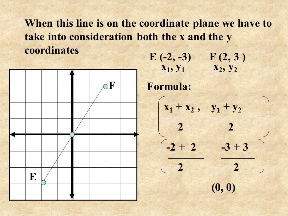 When this line is on the coordinate plane we have to take into consideration both the x and the y coordinates