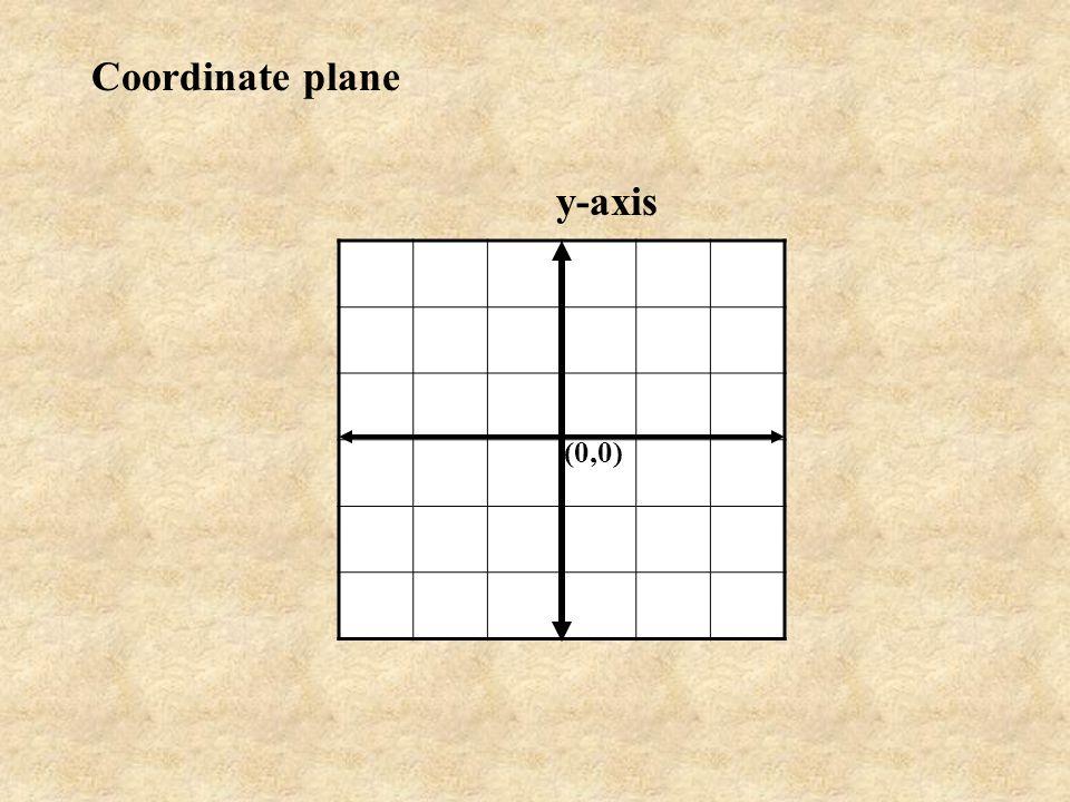 Coordinate plane y-axis (0,0)