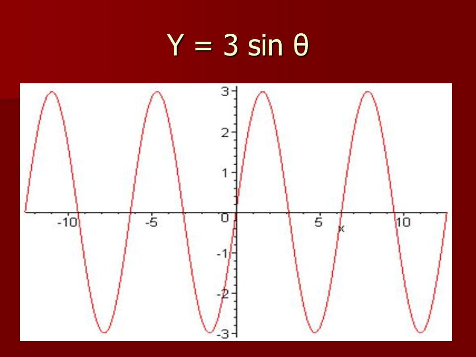 Y = 3 sin θ