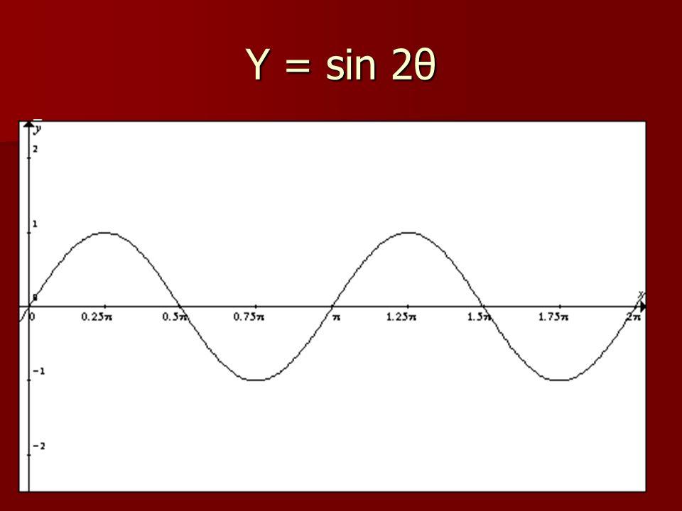 Y = sin 2θ