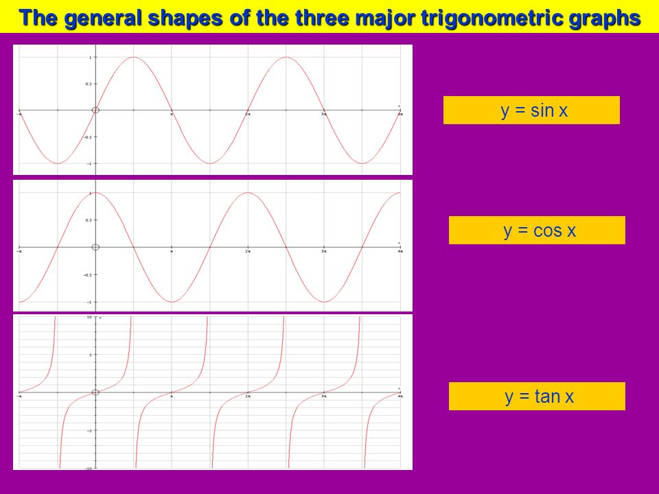 The general shapes of the three major trigonometric graphs