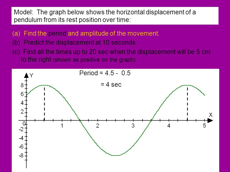 Model: The graph below shows the horizontal displacement of a pendulum from its rest position over time: