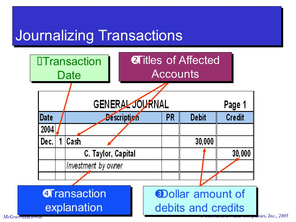 journalizing transactions of bautista laundry shop Transaction analysis for a service entity chapter 2 transaction analysis using the accounting equation the following are the selected transaction of a laundry shop.