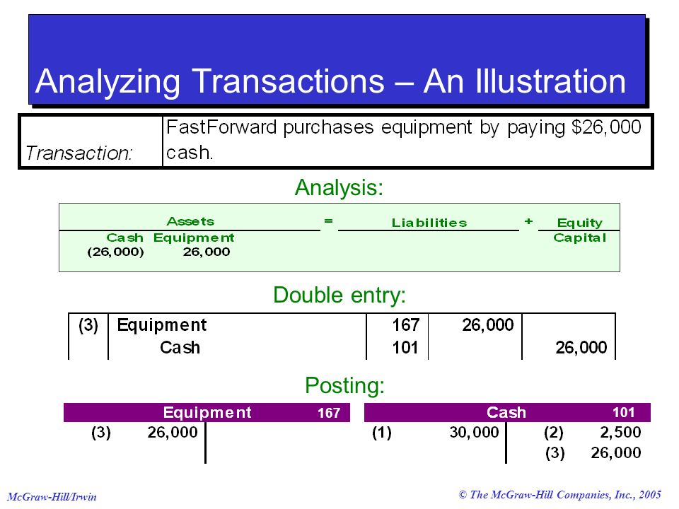 Analyzing Transactions – An Illustration