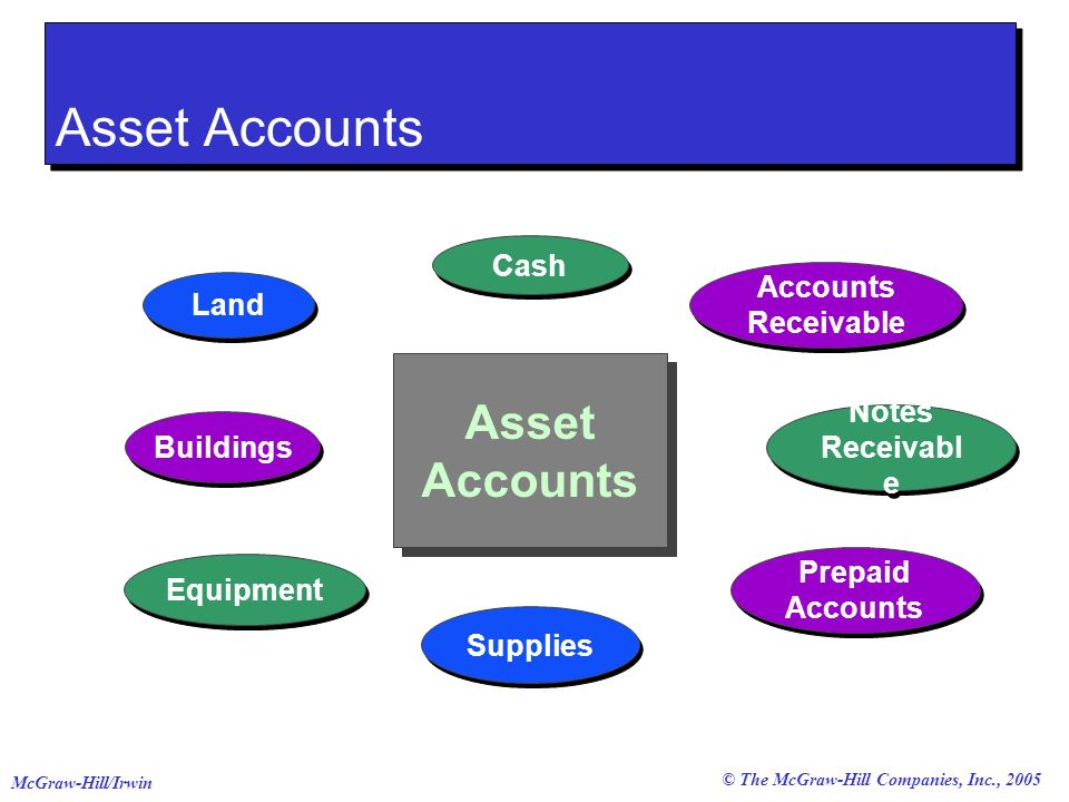 Asset Accounts Asset Accounts Cash Accounts Receivable Land