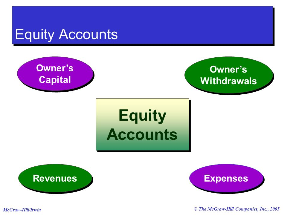 Equity Accounts Equity Accounts Owner's Capital Owner's Withdrawals