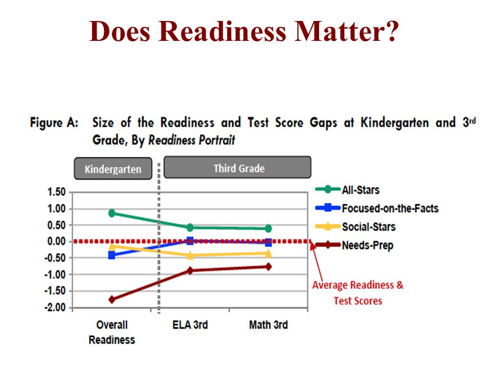 Does Readiness Matter A Data Report, April 2008: Does Readiness Matter How Kindergarten Readiness Translates Into Academic Success.
