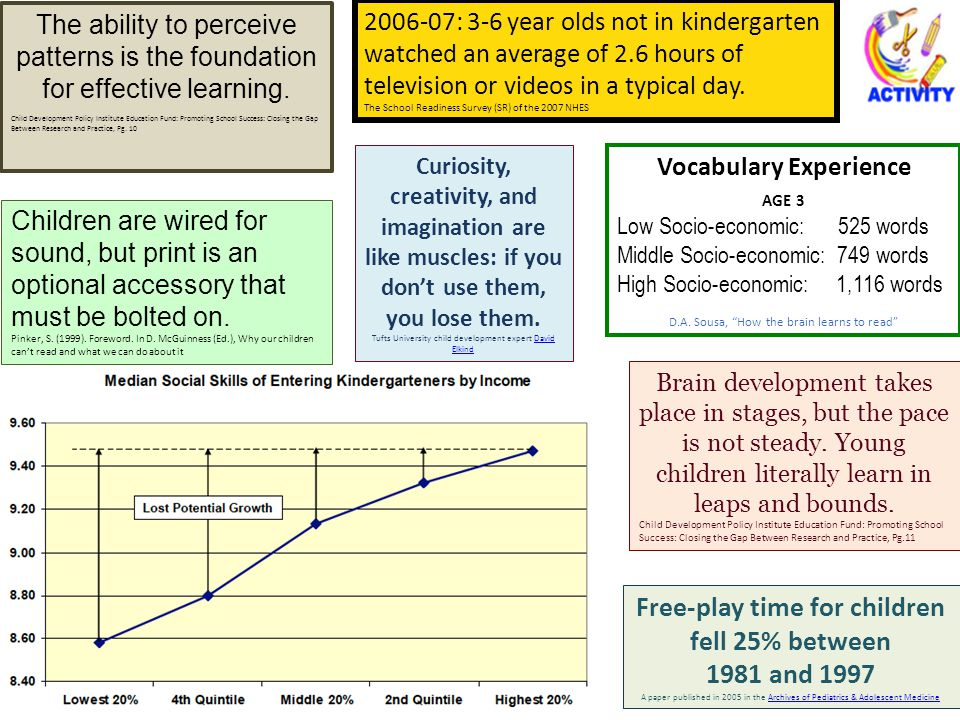 Vocabulary Experience Free-play time for children fell 25% between