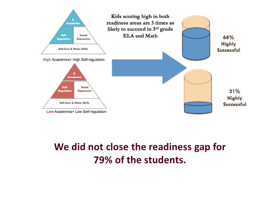 We did not close the readiness gap for