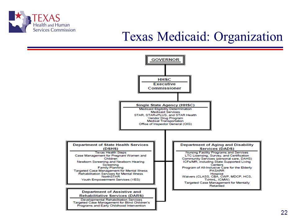 Texas Medicaid: Organization