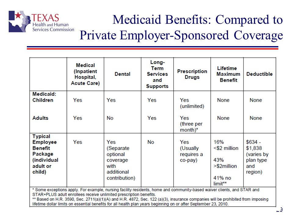 Medicaid Benefits: Compared to Private Employer-Sponsored Coverage