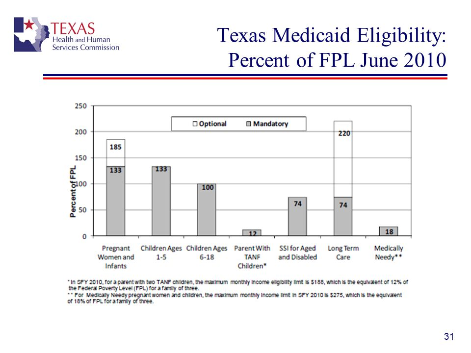Texas Medicaid Eligibility: Percent of FPL June 2010