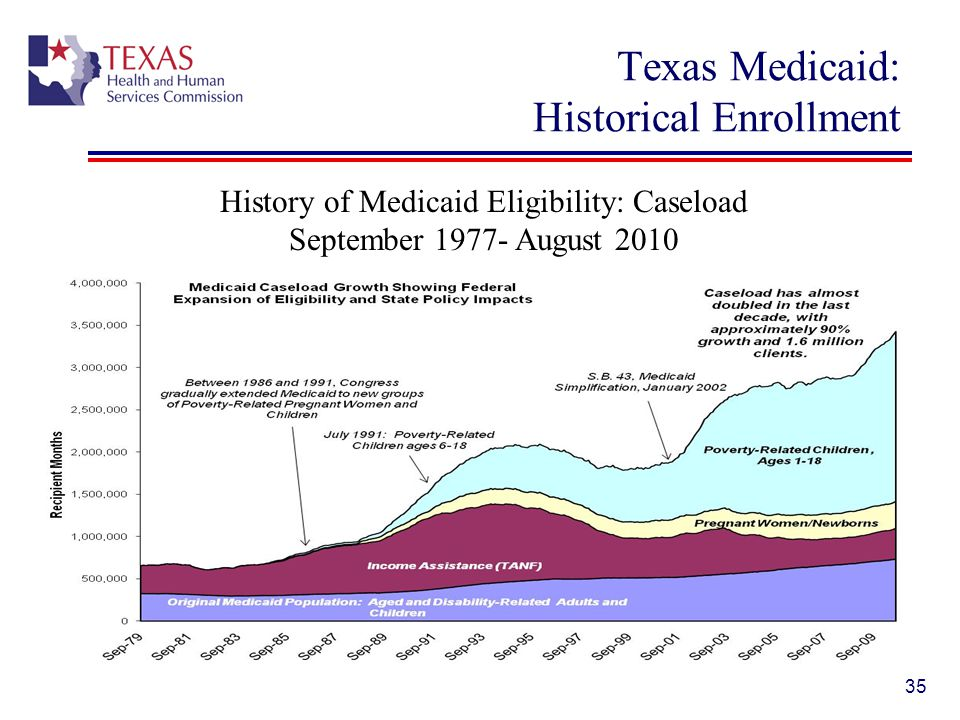 Texas Medicaid: Historical Enrollment
