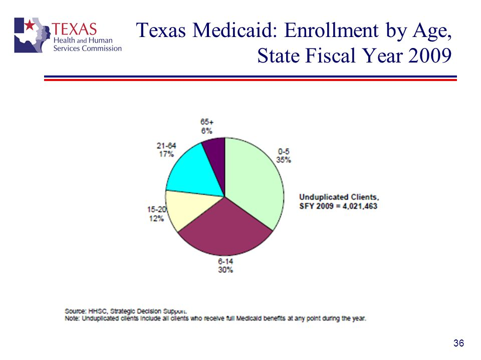 Texas Medicaid: Enrollment by Age, State Fiscal Year 2009