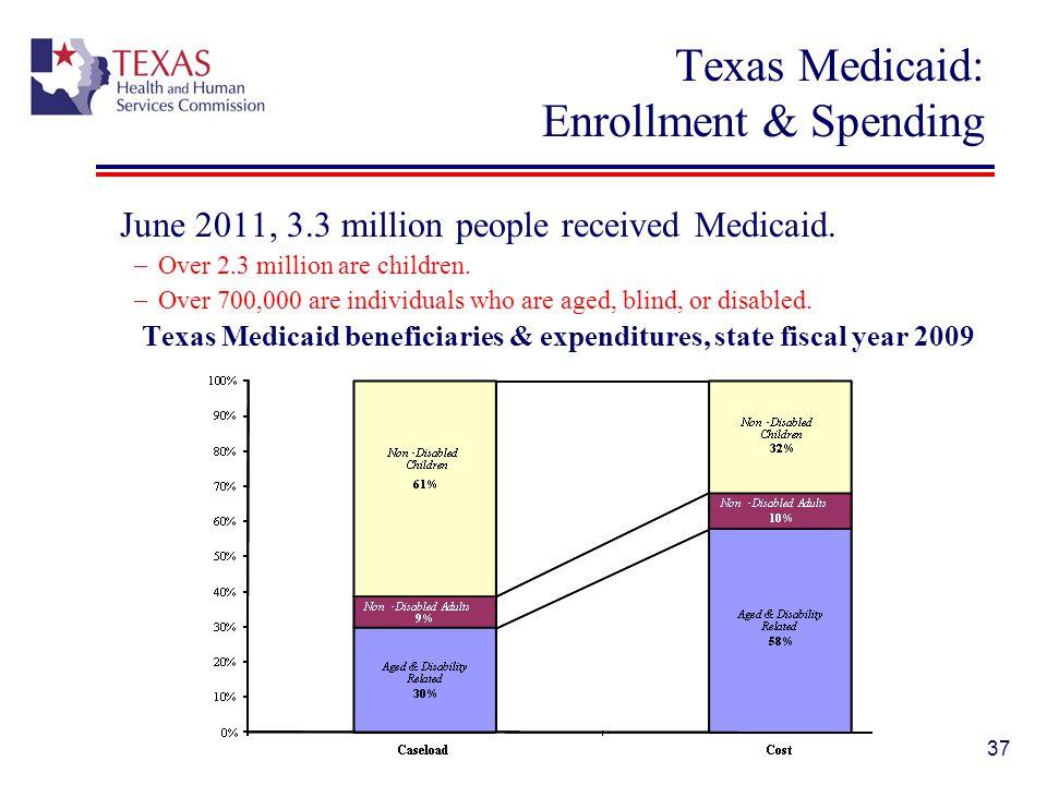 Texas Medicaid: Enrollment & Spending