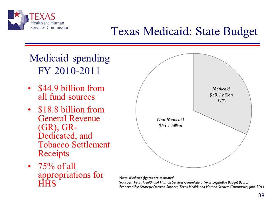 Texas Medicaid: State Budget