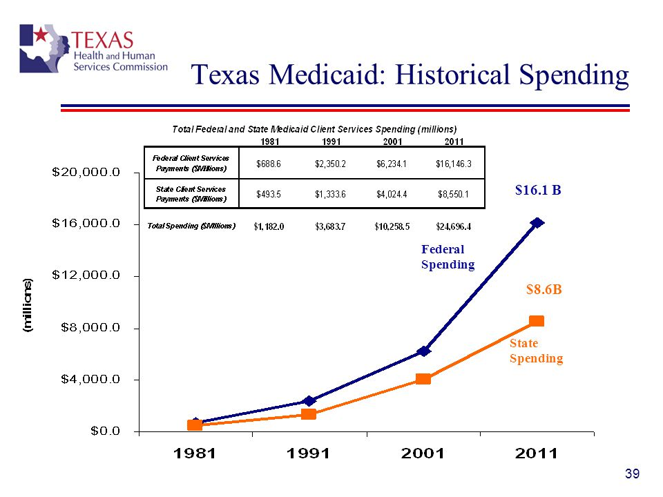 Texas Medicaid: Historical Spending