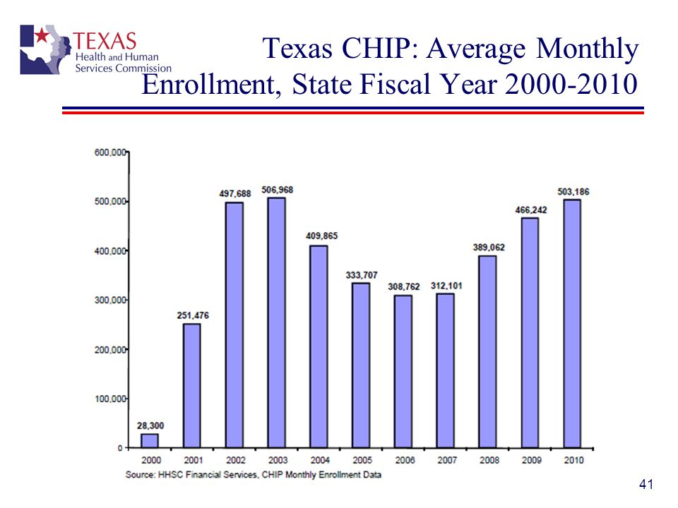 Texas CHIP: Average Monthly Enrollment, State Fiscal Year 2000-2010