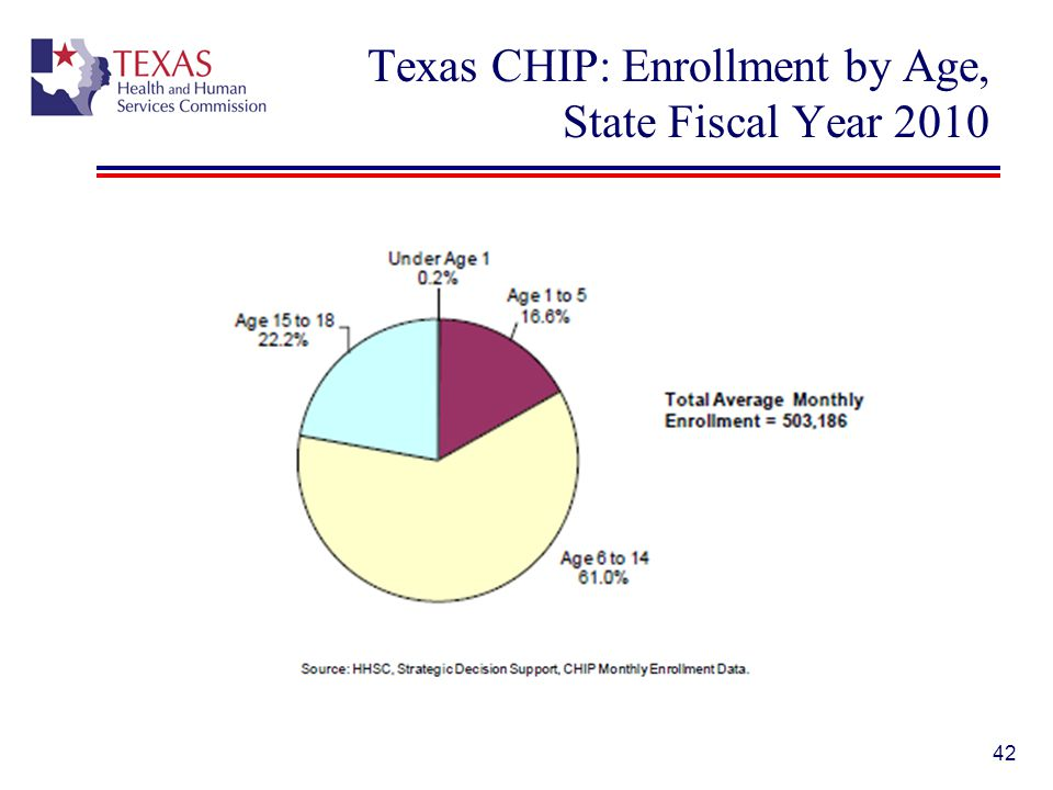 Texas CHIP: Enrollment by Age, State Fiscal Year 2010