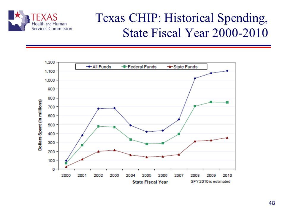 Texas CHIP: Historical Spending, State Fiscal Year 2000-2010