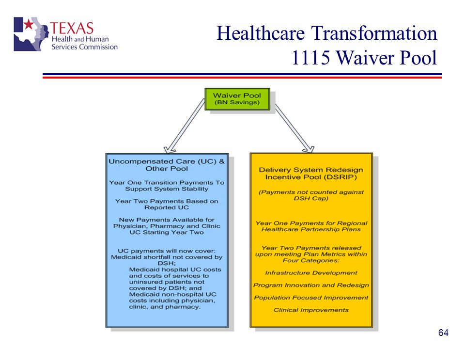 Healthcare Transformation 1115 Waiver Pool