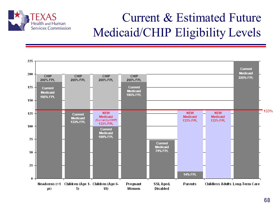 Current & Estimated Future Medicaid/CHIP Eligibility Levels