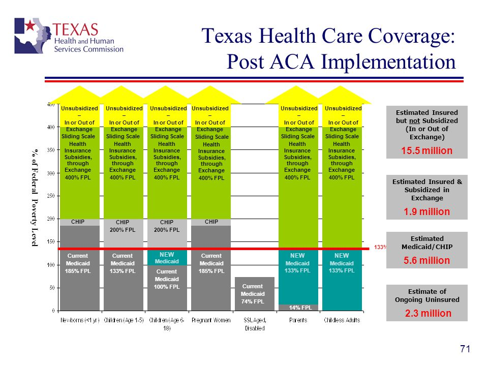 Texas Health Care Coverage: Post ACA Implementation