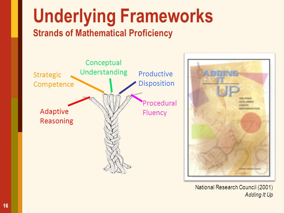 Underlying Frameworks Strands of Mathematical Proficiency