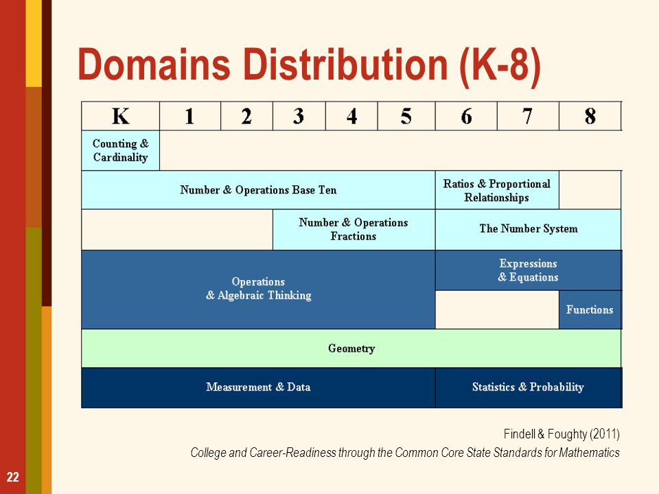 Domains Distribution (K-8)