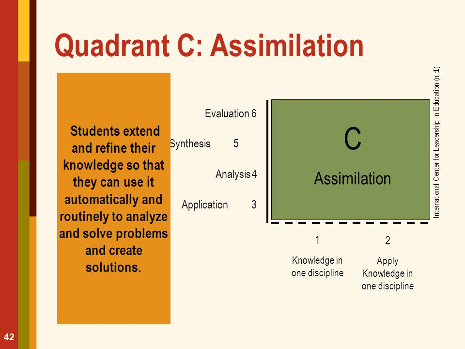 Quadrant C: Assimilation