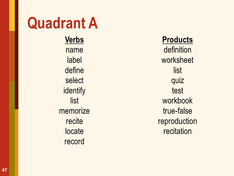 Quadrant A Verbs name label define select identify list memorize recite locate record