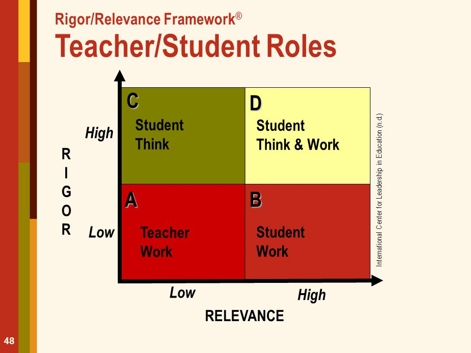 Rigor/Relevance Framework® Teacher/Student Roles