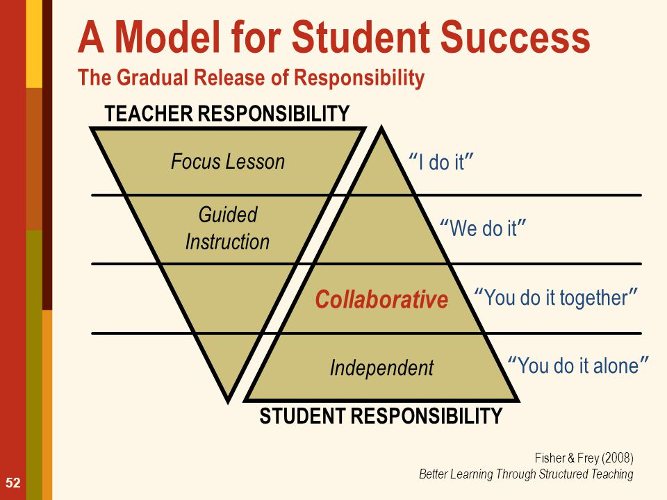 A Model for Student Success The Gradual Release of Responsibility