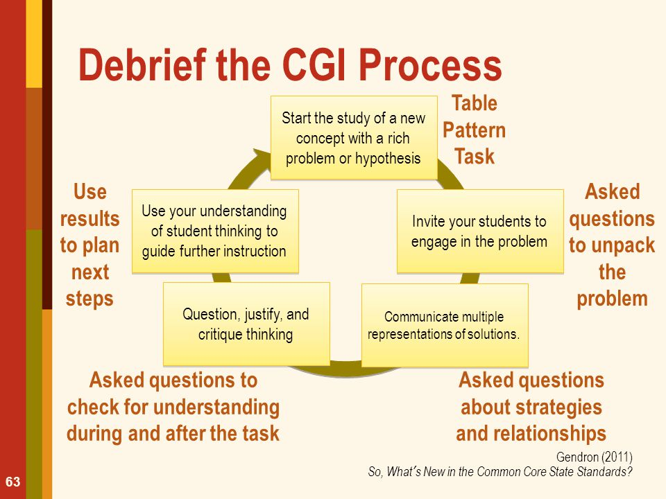 Debrief the CGI Process