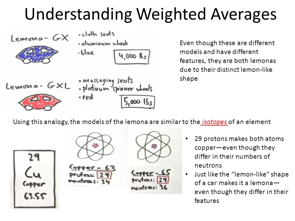 Understanding Weighted Averages