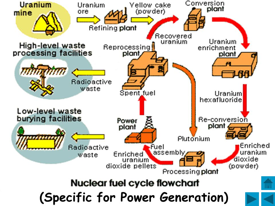 (Specific for Power Generation)