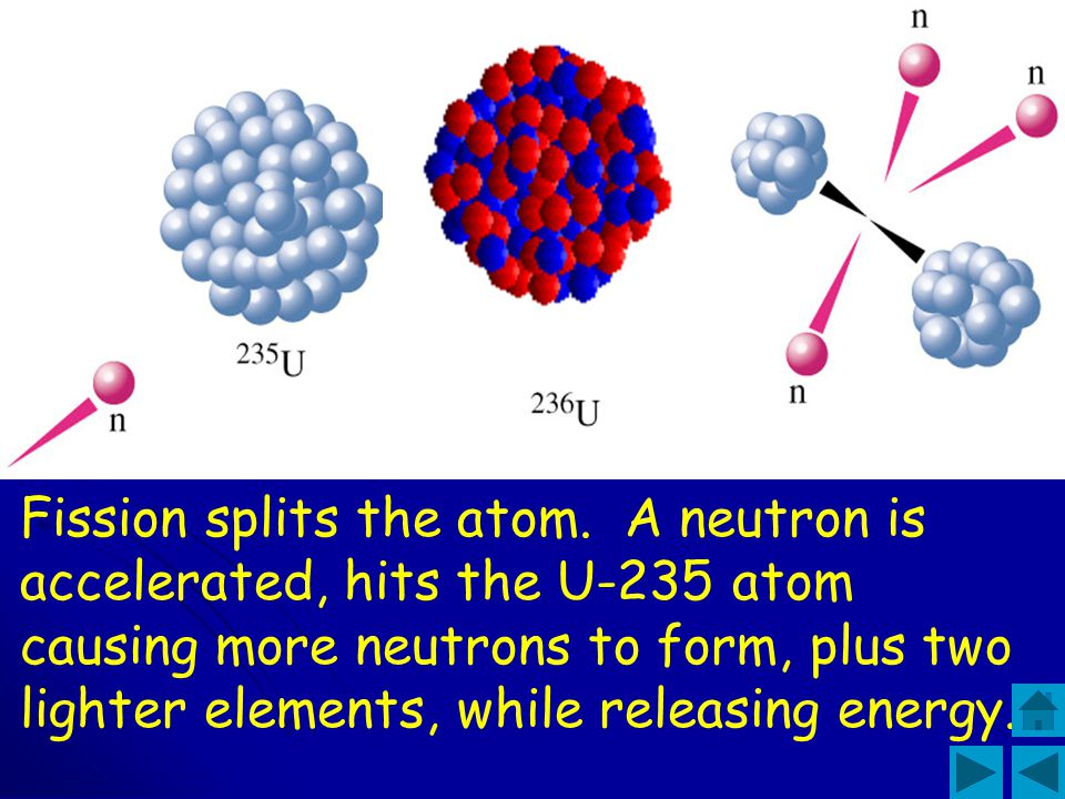 Fission splits the atom