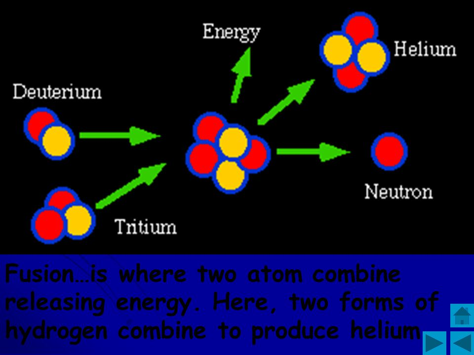 Fusion…is where two atom combine releasing energy