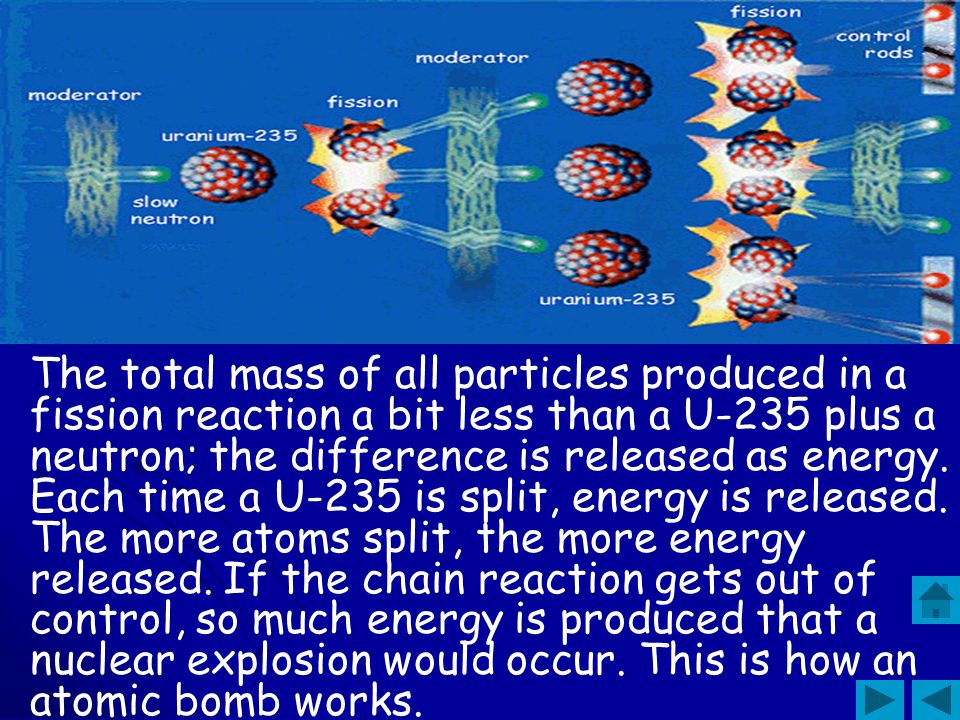 The total mass of all particles produced in a fission reaction a bit less than a U-235 plus a neutron; the difference is released as energy.